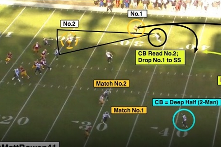 NFL 101: Introducing Trap Coverage