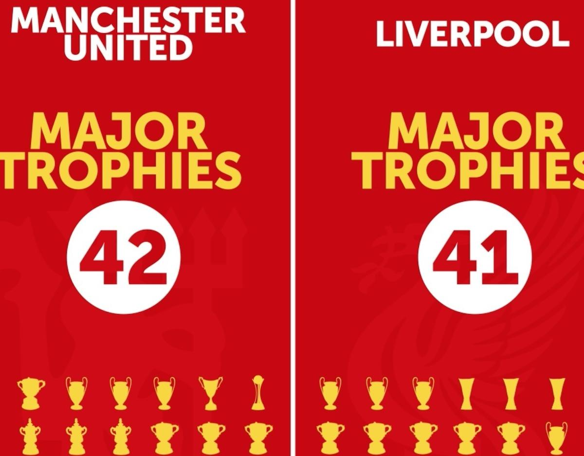 Manchester United Win Their 42nd Major Trophy, a New English Record |  Bleacher Report | Latest News, Videos and Highlights