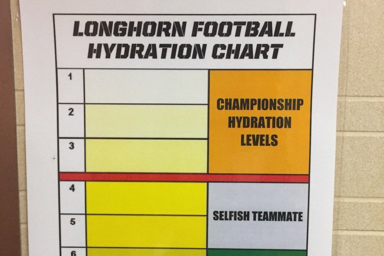 Texas Coach Tom Herman Uses Hydration Chart To Evaluate Players Urine Bleacher Report Latest News Videos And Highlights