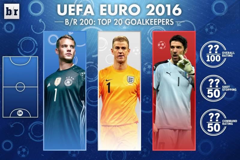 c8b30fa932c UEFA Euro 2016, B/R 200: Top 20 Goalkeepers | Bleacher Report ...